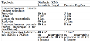 P60-15-distancias